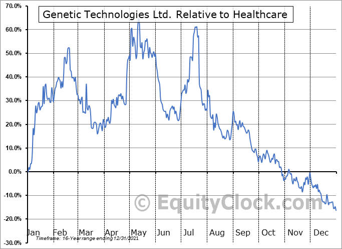 GENE Relative to the Sector