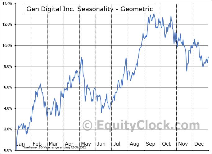Genesis Healthcare, Inc. (NYSE:GEN) Seasonality