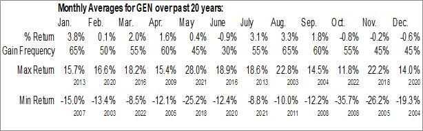 Monthly Seasonal Genesis Healthcare, Inc. (NYSE:GEN)