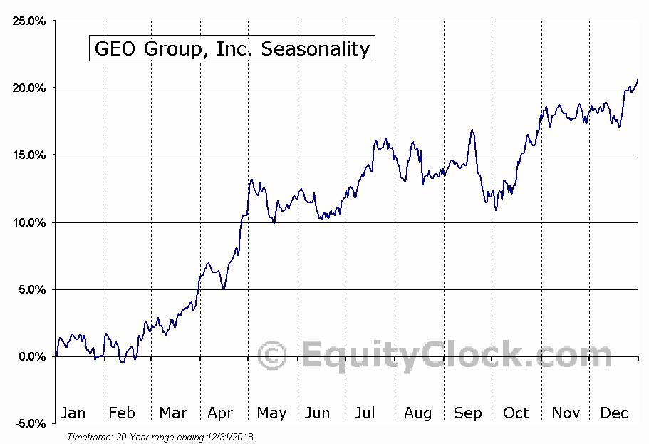GEO Group, Inc. (NYSE:GEO) Seasonal Chart