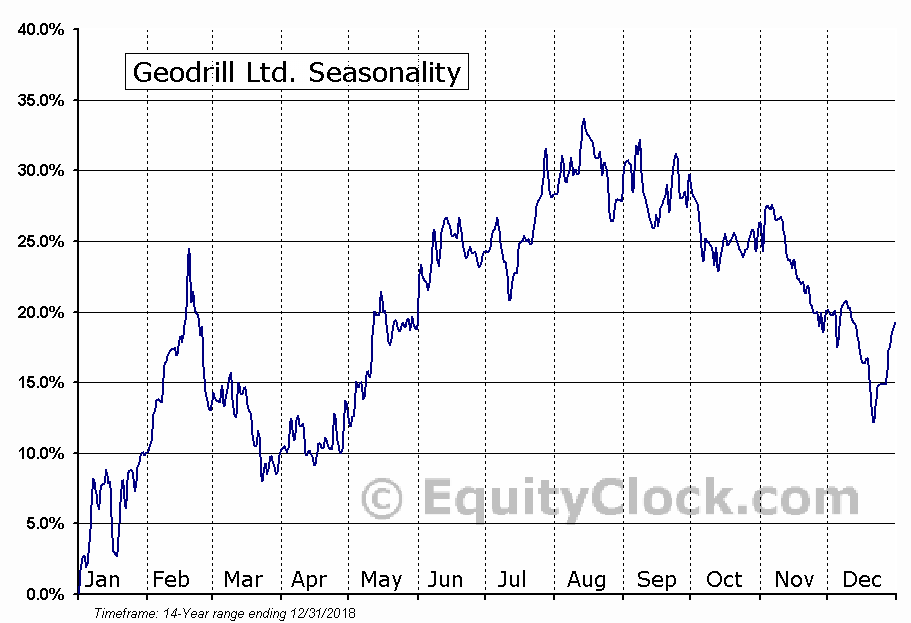 Geodrill Ltd. (TSE:GEO) Seasonal Chart