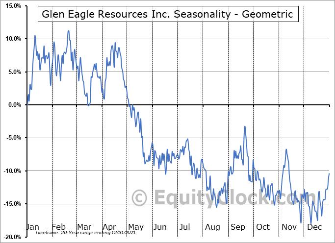 Glen Eagle Resources Inc. (TSXV:GER.V) Seasonality