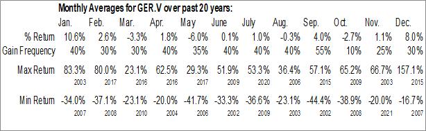 Monthly Seasonal Glen Eagle Resources Inc. (TSXV:GER.V)