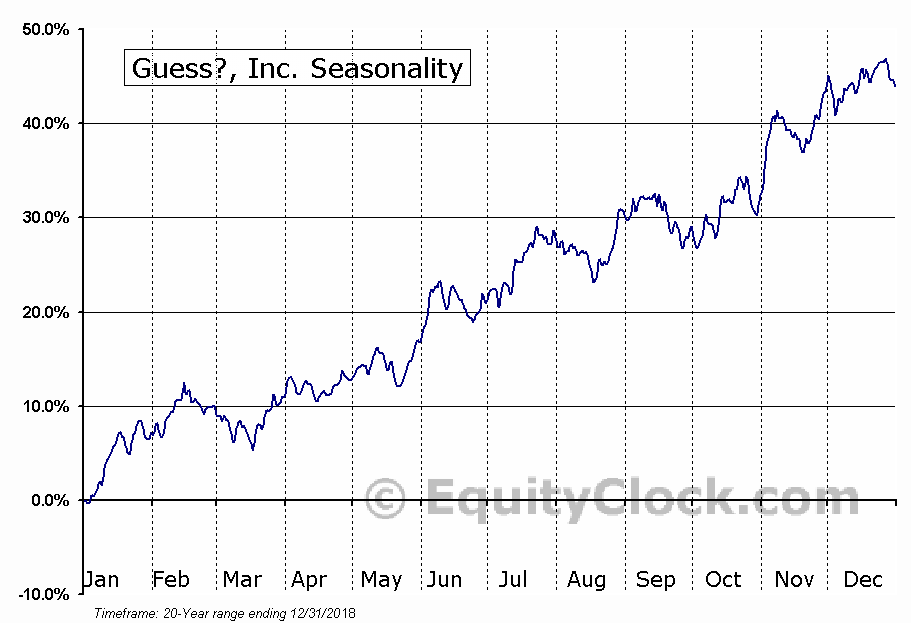 Guess?, Inc.  (NYSE:GES) Seasonal Chart