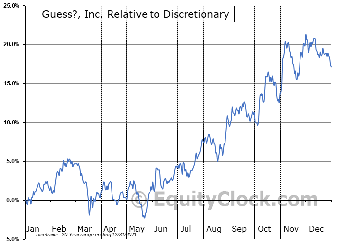 GES Relative to the Sector