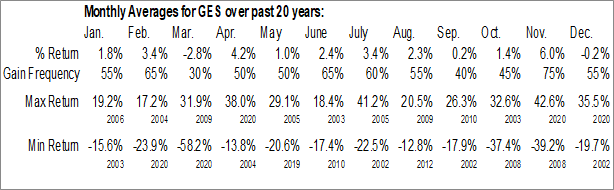 Monthly Seasonal Guess?, Inc. (NYSE:GES)