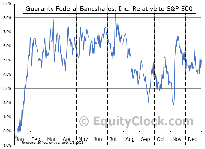 GFED Relative to the S&P 500