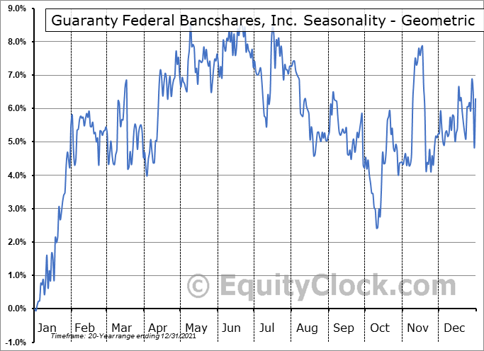 Guaranty Federal Bancshares, Inc. (NASD:GFED) Seasonality