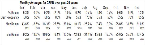 Monthly Seasonal Guaranty Federal Bancshares, Inc. (NASD:GFED)
