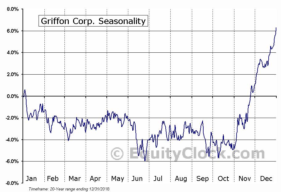 Griffon Corp. (NYSE:GFF) Seasonal Chart