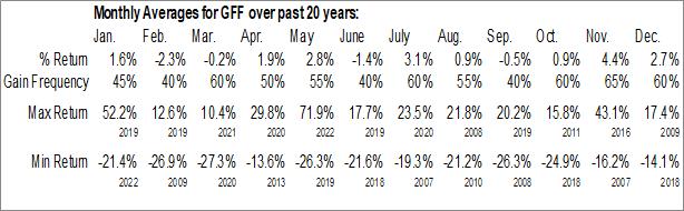 Monthly Seasonal Griffon Corp. (NYSE:GFF)