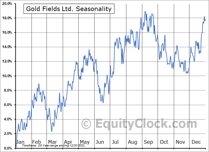 Gold Fields Ltd. (NYSE:GFI) Seasonal Chart