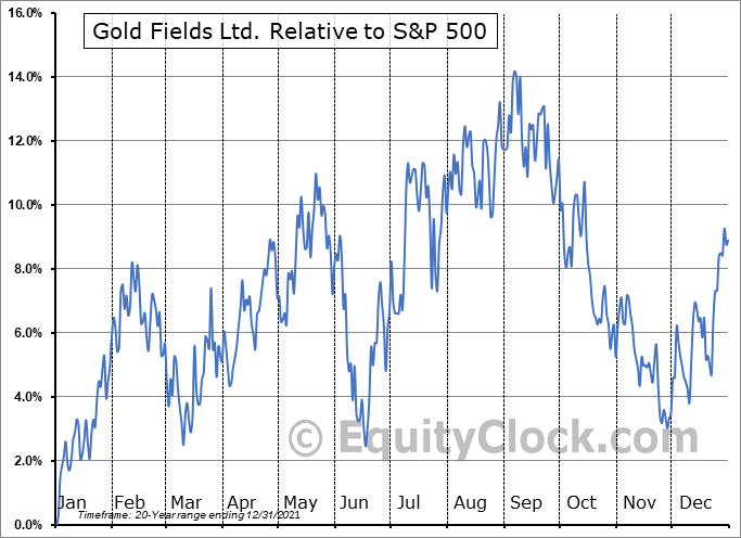 GFI Relative to the S&P 500