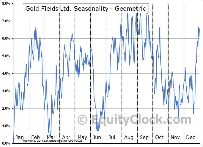 Gold Fields Ltd. (NYSE:GFI) Seasonality