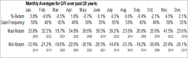 Monthly Seasonal Gold Fields Ltd. (NYSE:GFI)