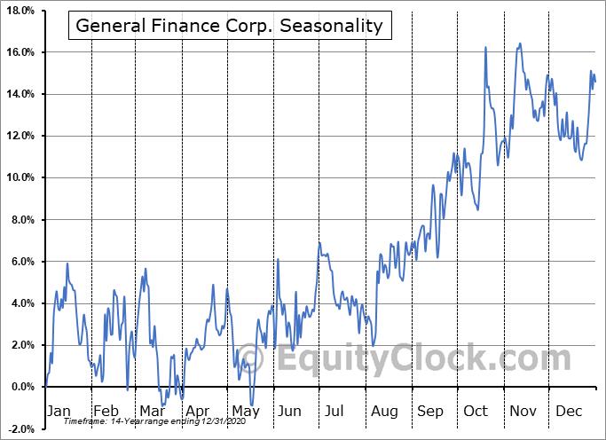 General Finance Corp. (NASD:GFN) Seasonal Chart