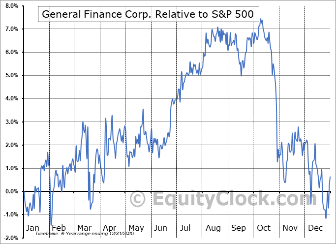 GFNSL Relative to the S&P 500