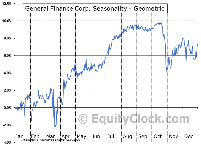 General Finance Corp. (NASD:GFNSL) Seasonality