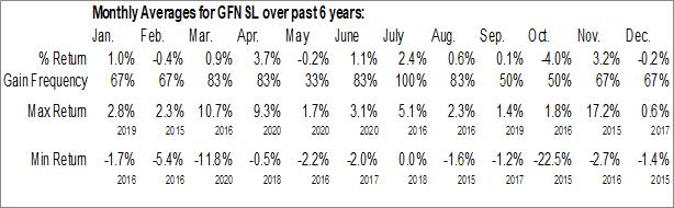 Monthly Seasonal General Finance Corp. (NASD:GFNSL)