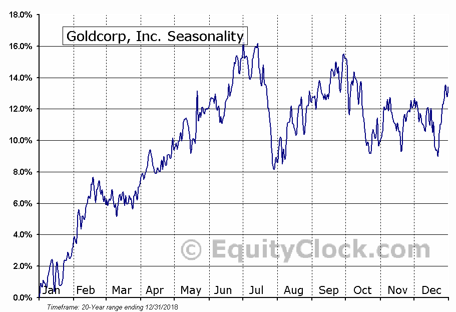 Goldcorp Inc. (USA) (NYSE:GG) Seasonal Chart