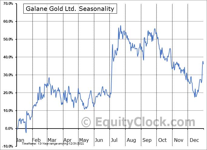 Galane Gold Ltd. (TSXV:GG.V) Seasonality