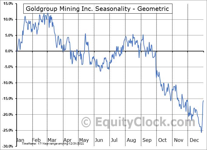 Goldgroup Mining Inc. (TSE:GGA.TO) Seasonality