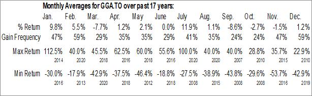 Monthly Seasonal Goldgroup Mining Inc. (TSE:GGA.TO)