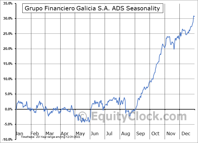 Grupo Financiero Galicia S.A. ADS (NASD:GGAL) Seasonal Chart