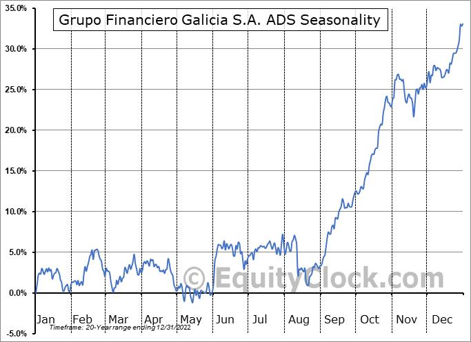Grupo Financiero Galicia S.A. ADS (NASD:GGAL) Seasonal Chart