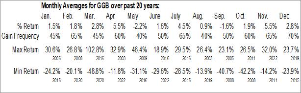Monthly Seasonal Gerdau Usa (NYSE:GGB)