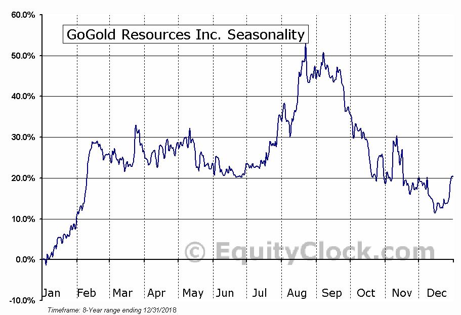 GoGold Resources (TSE:GGD) Seasonal Chart