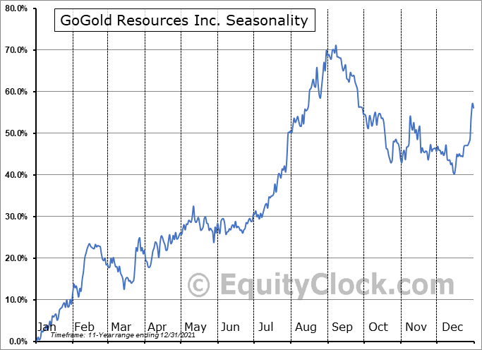 GoGold Resources Inc. (TSE:GGD.TO) Seasonality
