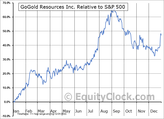GGD.TO Relative to the S&P 500