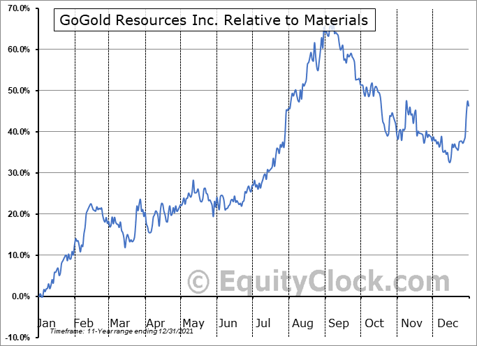 GGD.TO Relative to the Sector