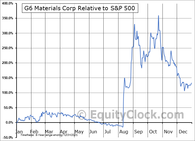 GGG.V Relative to the S&P 500