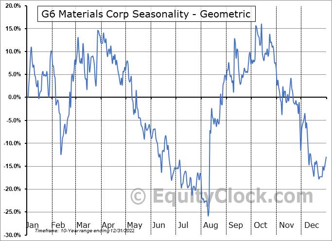 G6 Materials Corp (TSXV:GGG.V) Seasonality