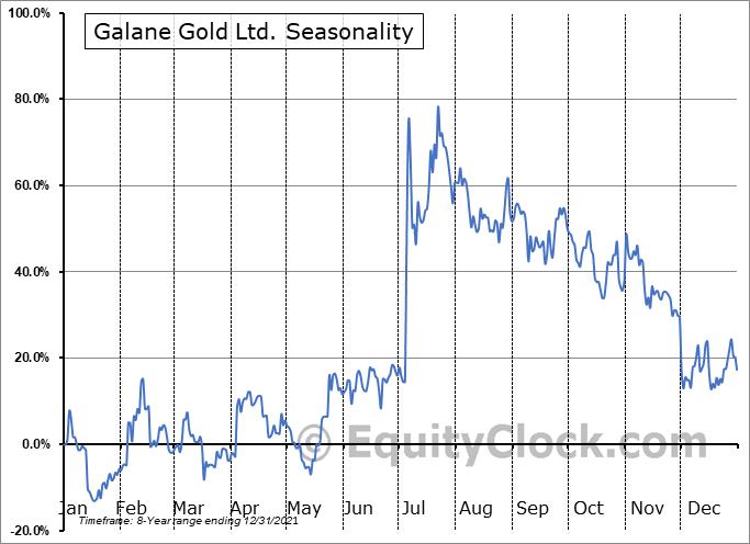 Galane Gold Ltd. (OTCMKT:GGGOF) Seasonality