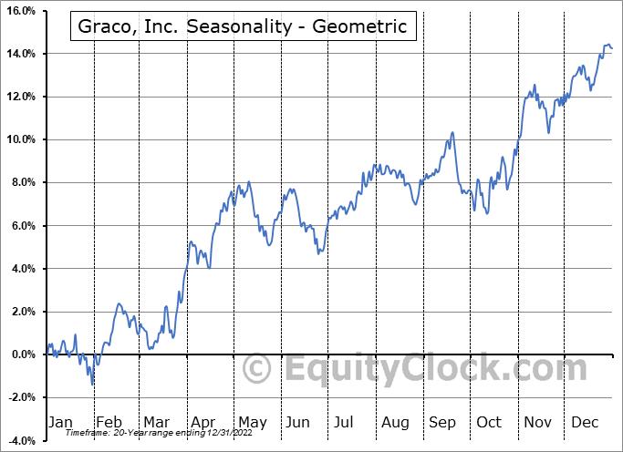 Graco, Inc. (NYSE:GGG) Seasonality