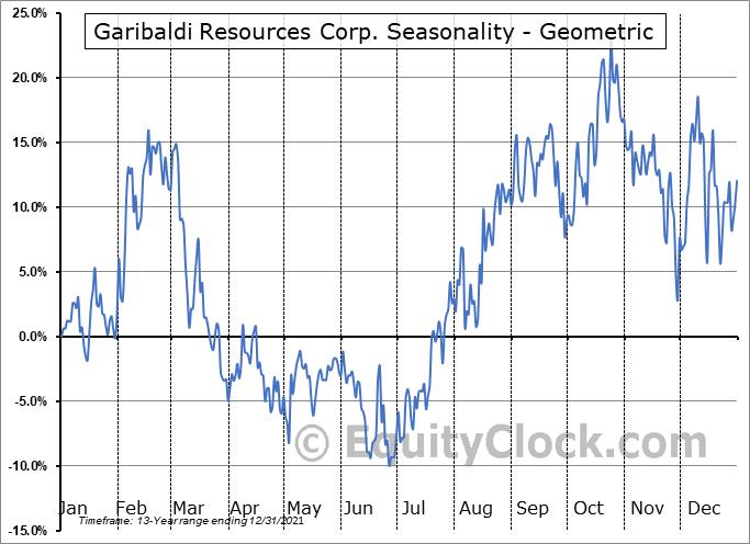 Garibaldi Resources Corp. (OTCMKT:GGIFF) Seasonality