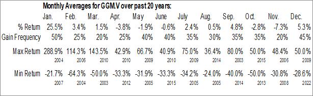 Monthly Seasonal Granada Gold Mine Inc. (TSXV:GGM.V)