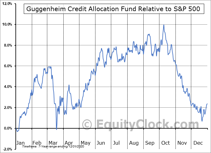 GGM Relative to the S&P 500