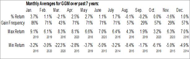 Monthly Seasonal Guggenheim Credit Allocation Fund (NYSE:GGM)