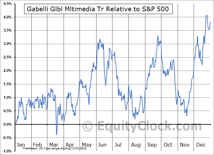 GGT Relative to the S&P 500