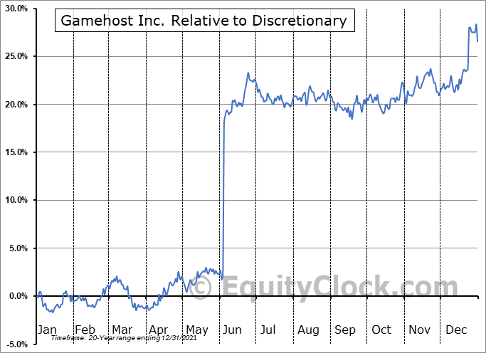 GH.TO Relative to the Sector