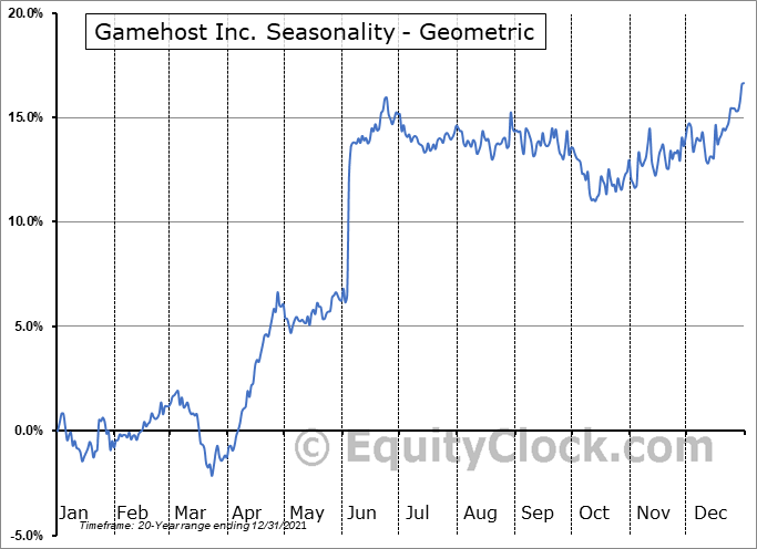 Gamehost Inc. (TSE:GH.TO) Seasonality