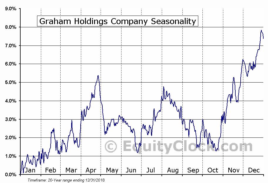 Graham Holdings Company (NYSE:GHC) Seasonal Chart