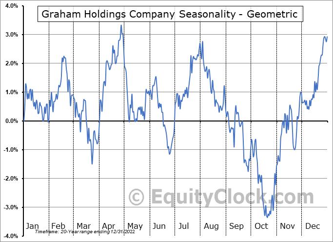 Graham Holdings Company (NYSE:GHC) Seasonality
