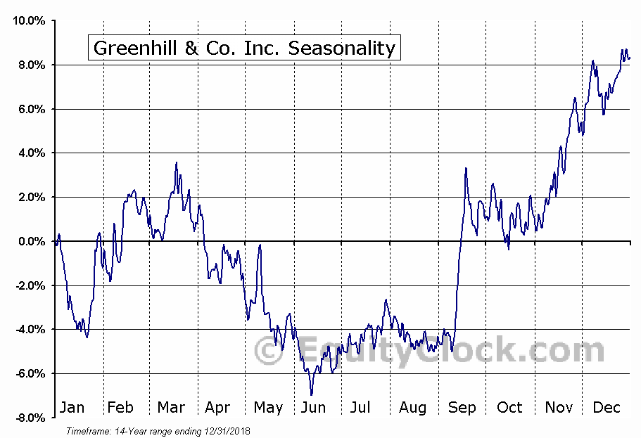 Greenhill & Co. Inc. (NYSE:GHL) Seasonal Chart