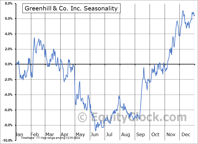 Greenhill & Co. Inc. (NYSE:GHL) Seasonal Chart