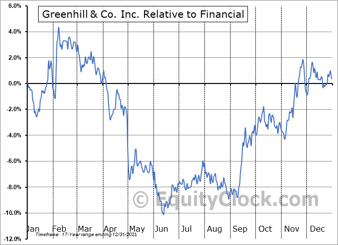 GHL Relative to the Sector
